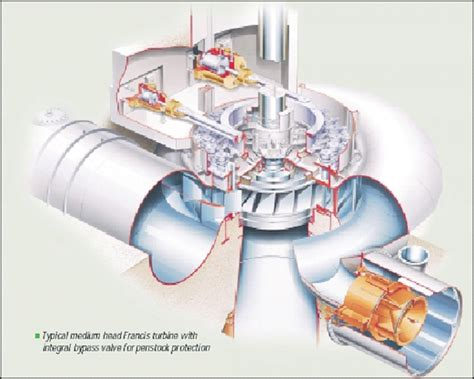 All About Power System Engineering: PLTA (Pembangkit