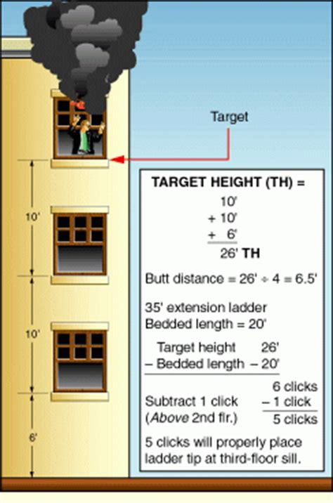 DETERMINING TARGET HEIGHTS FOR GROUND LADDERS: THE CLICK