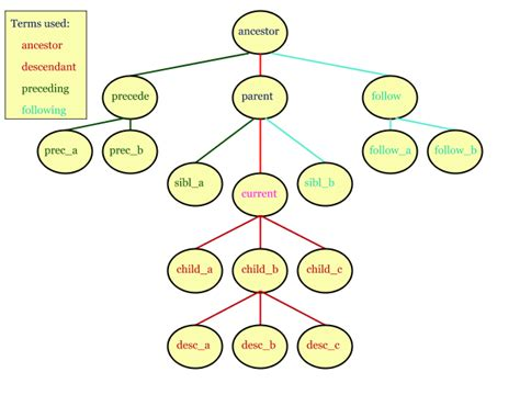 Overview of XSLT and XPath