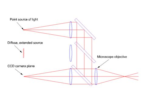 A Contemporary Version of the Autostigmatic Microscope and